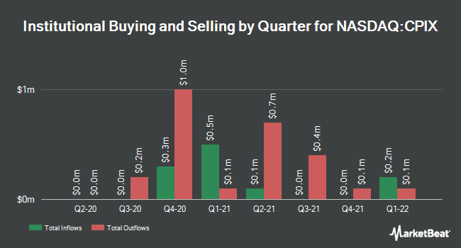 Institutional Ownership by Quarter for Cumberland Pharmaceuticals (NASDAQ:CPIX)