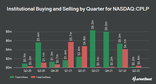 Institutional Ownership by Quarter for Capital Product Partners (NASDAQ:CPLP)