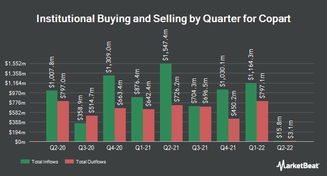 Institutional Ownership by Quarter for Copart (NASDAQ:CPRT)