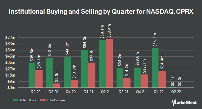 Institutional Ownership by Quarter for Catalyst Pharmaceuticals (NASDAQ:CPRX)
