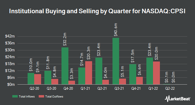 Institutional Ownership by Quarter for Computer Programs & Systems (NASDAQ:CPSI)