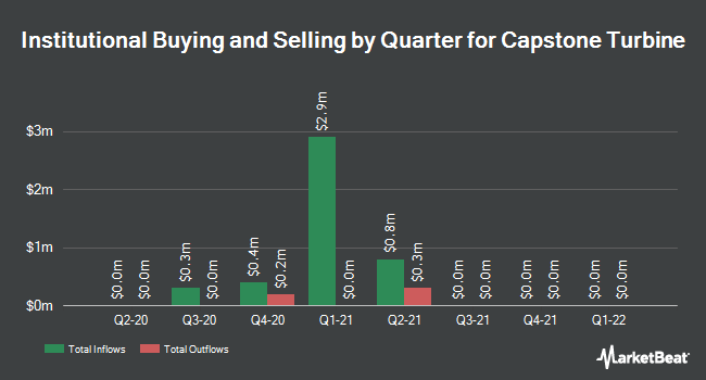 Institutional Ownership by Quarter for Capstone Turbine Corporation (NASDAQ:CPST)