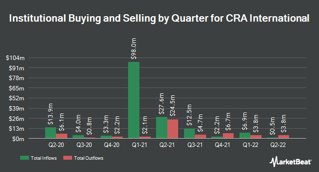Institutional Ownership by Quarter for CRA International,Inc. (NASDAQ:CRAI)