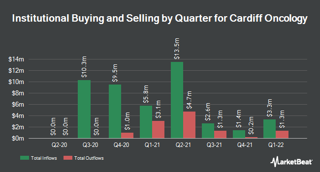 Institutional Ownership by Quarter for Cardiff Oncology (NASDAQ:CRDF)