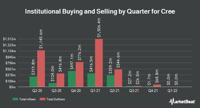 Institutional Ownership by Quarter for Cree (NASDAQ:CREE)
