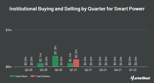 Institutional Ownership by Quarter for China Recycling Energy Corporation (NASDAQ:CREG)