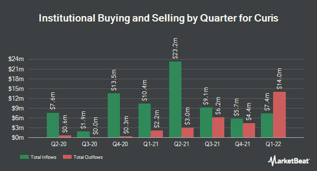 Institutional Ownership by Quarter for Curis (NASDAQ:CRIS)