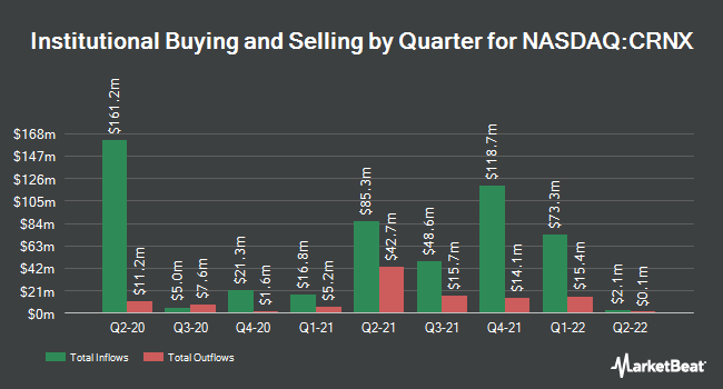 Institutional Ownership by Quarter for Crinetics Pharmaceuticals (NASDAQ:CRNX)