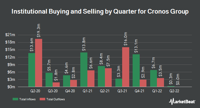 Institutional Ownership by Quarter for Cronos Group (NASDAQ:CRON)