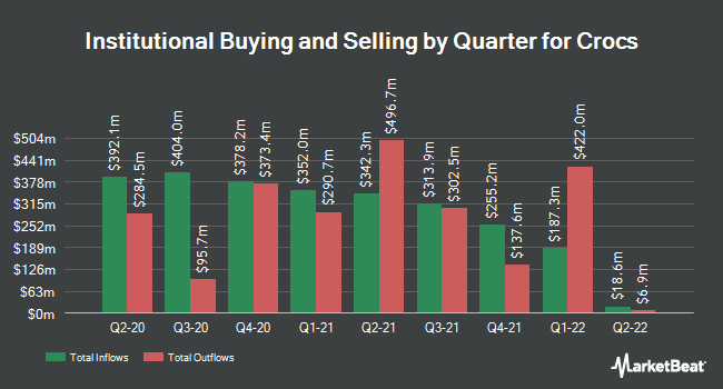 Institutional Ownership by Quarter for Crocs (NASDAQ:CROX)