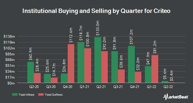 Institutional Ownership by Quarter for Criteo S.A. (NASDAQ:CRTO)