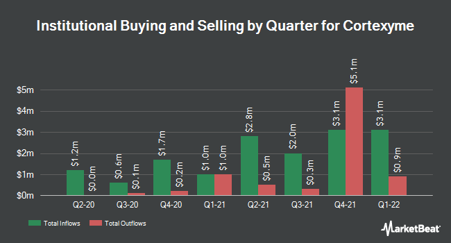 Institutional Ownership by Quarter for Cortexyme (NASDAQ:CRTX)