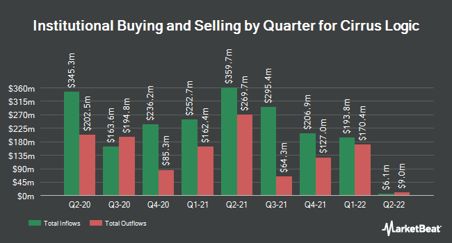 Institutional Ownership by Quarter for Cirrus Logic (NASDAQ:CRUS)
