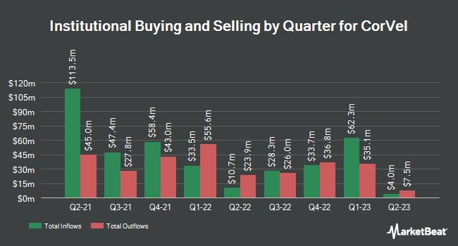Institutional Ownership by Quarter for CorVel (NASDAQ:CRVL)