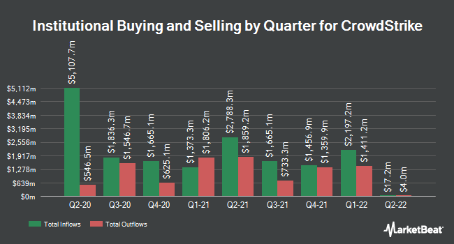 Institutional Ownership by Quarter for CrowdStrike (NASDAQ:CRWD)