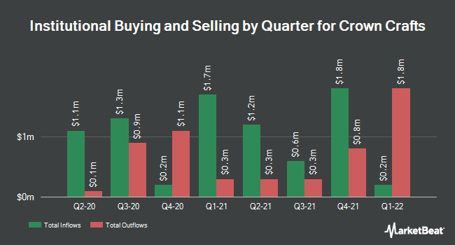 Institutional Ownership by Quarter for Crown Crafts (NASDAQ:CRWS)