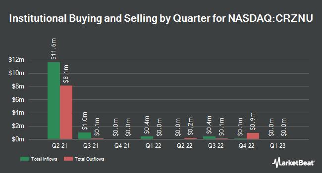 Institutional Ownership by Quarter for Corazon Capital V838 Monoceros (NASDAQ:CRZNU)
