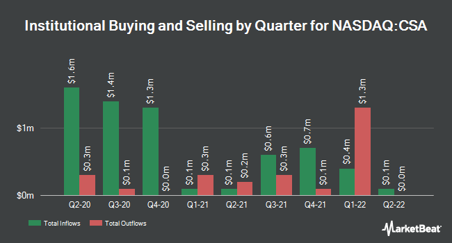 Institutional Ownership by Quarter for VictoryShares US Small Cap Volatility Wtd (NASDAQ:CSA)
