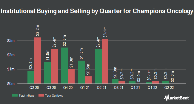 Institutional Ownership by Quarter for Champions Oncology (NASDAQ:CSBR)