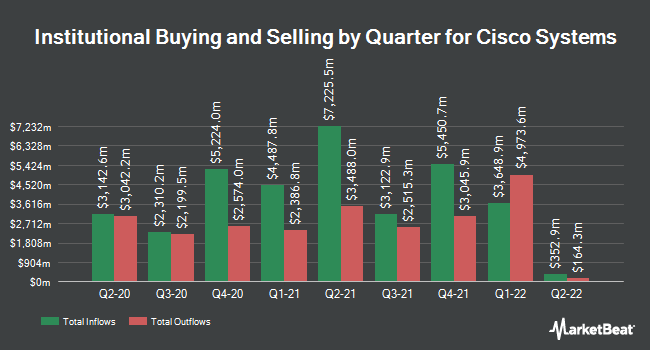 Insider Trading History for Cisco Systems (NASDAQ:CSCO)
