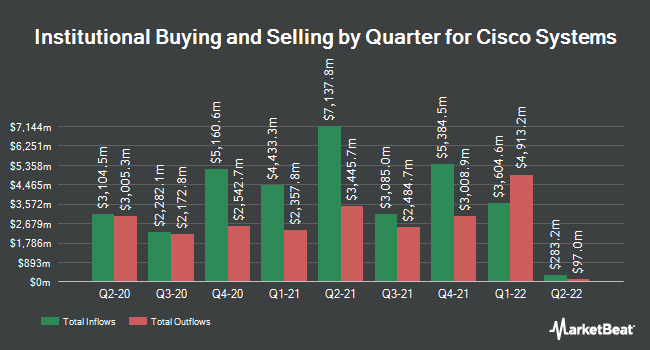 Institutional Ownership by Quarter for Cisco Systems (NASDAQ:CSCO)