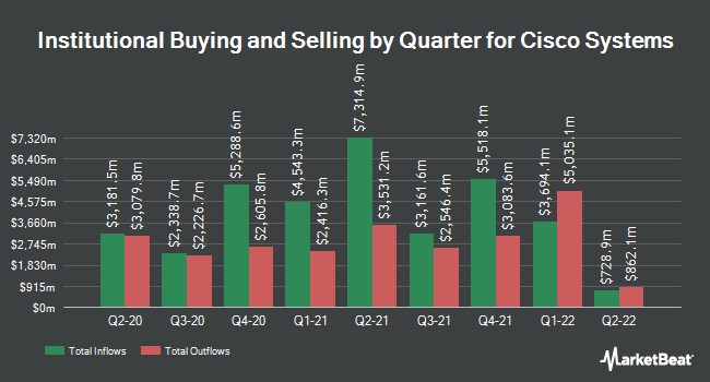 Inflows and Outflows by Quarter for Cisco Systems (NASDAQ:CSCO)