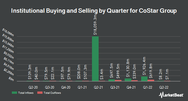 Institutional Ownership by Quarter for CoStar Group (NASDAQ:CSGP)