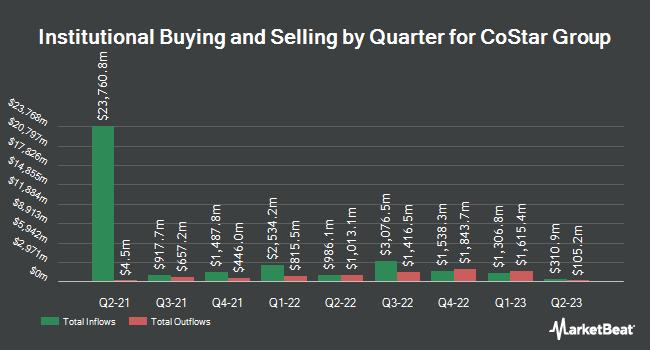 Insider Trading History for CoStar Group (NASDAQ:CSGP)