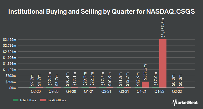 Institutional Ownership by Quarter for CSG Systems International (NASDAQ:CSGS)