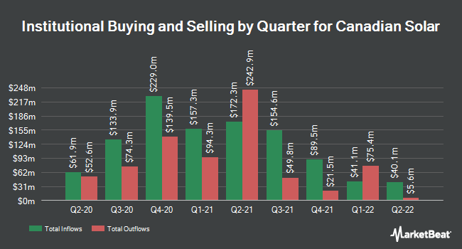 Institutional Ownership by Quarter for Canadian Solar (NASDAQ:CSIQ)