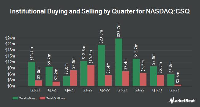 Institutional Ownership by Quarter for Calamos Strategic Total Return Fund (NASDAQ:CSQ)
