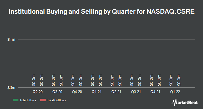 Institutional Ownership by Quarter for CSR Ltd (NASDAQ:CSRE)