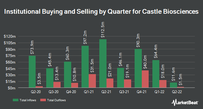 Institutional Ownership by Quarter for Castle Biosciences (NASDAQ:CSTL)