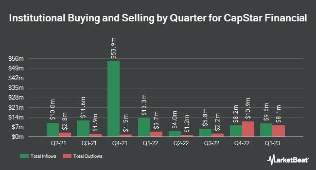 Institutional Ownership by Quarter for Capstar Financial (NASDAQ:CSTR)