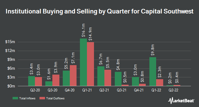 Institutional Ownership by Quarter for Capital Southwest Corporation (NASDAQ:CSWC)