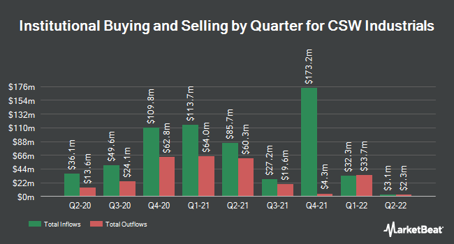 Institutional Ownership by Quarter for CSW Industrials (NASDAQ:CSWI)