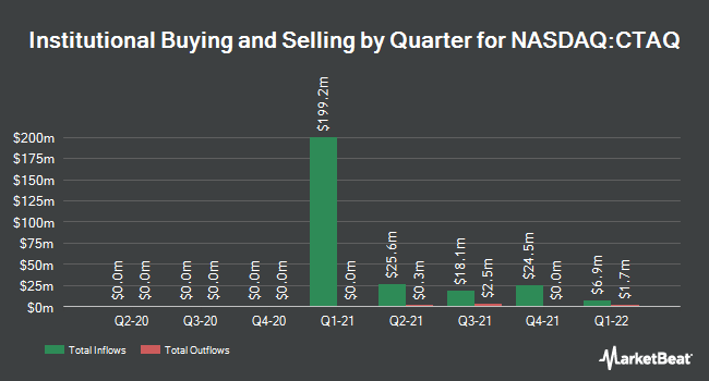 Institutional Ownership by Quarter for Carney Technology Acquisition Corp. II (NASDAQ:CTAQ)