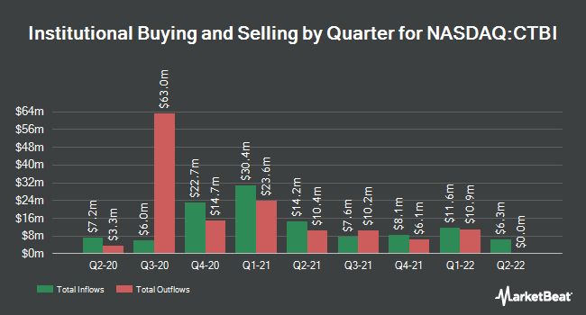 Institutional Ownership by Quarter for Community Trust Bancorp (NASDAQ:CTBI)