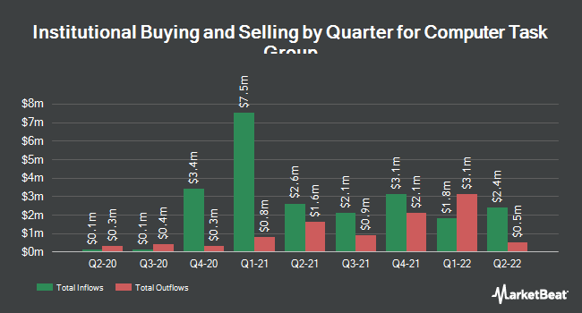 Institutional Ownership by Quarter for Computer Task Group, Incorporated (NASDAQ:CTG)