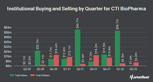 Institutional Ownership by Quarter for CTI BioPharma Corp (NASDAQ:CTIC)