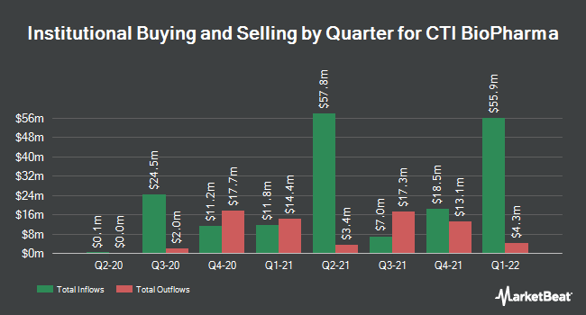 Institutional Ownership by Quarter for CTI BioPharma Corp. (NASDAQ:CTIC)