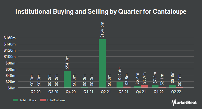 Institutional Ownership by Quarter for Cantaloupe (NASDAQ:CTLP)