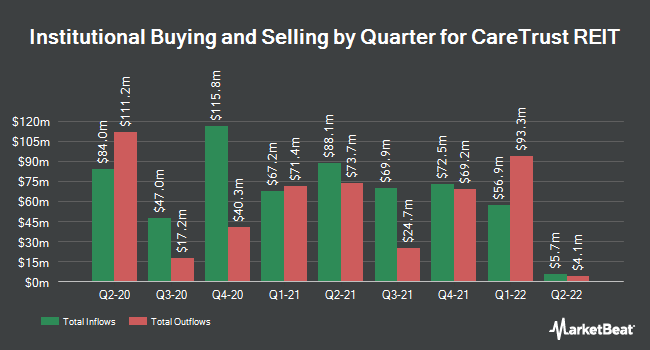 Institutional Ownership by Quarter for Caretrust REIT (NASDAQ:CTRE)