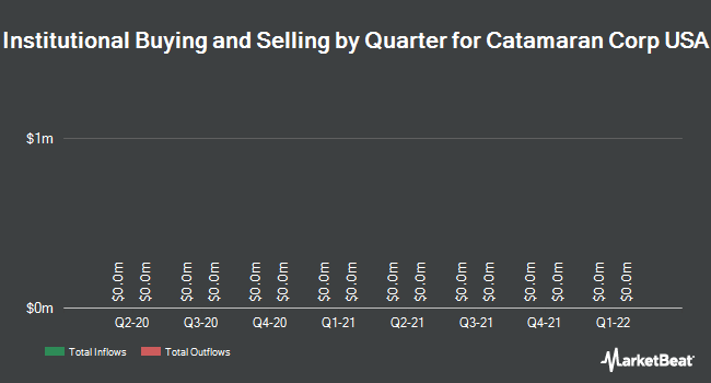 Institutional Ownership by Quarter for Catamaran Corp (NASDAQ:CTRX)