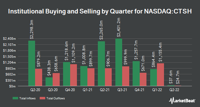 Institutional Ownership by Quarter for Cognizant Technology Solutions Corporation (NASDAQ:CTSH)