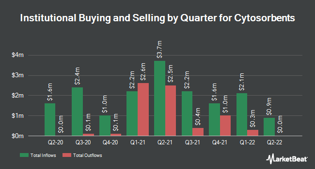 Institutional Ownership by Quarter for Cytosorbents Corporation (NASDAQ:CTSO)