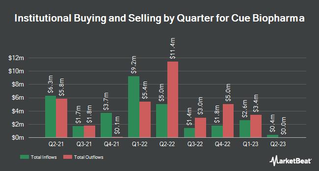 Institutional Ownership by Quarter for Cue Biopharma (NASDAQ:CUE)