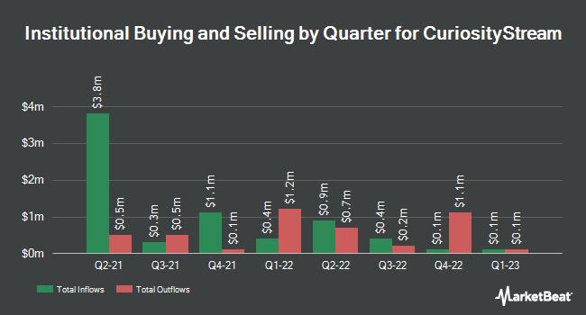 Institutional Ownership by Quarter for CuriosityStream (NASDAQ:CURI)