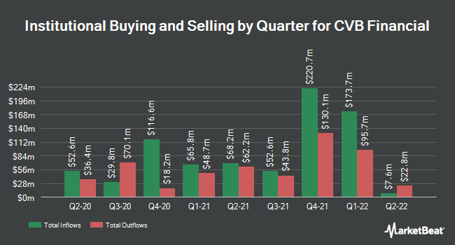 Institutional Ownership by Quarter for CVB Financial Corp. (NASDAQ:CVBF)