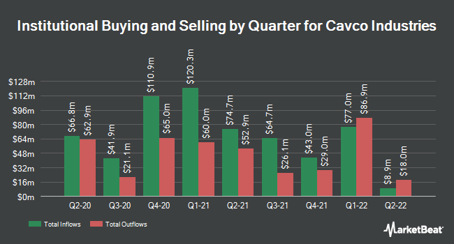 Institutional Ownership by Quarter for Cavco Industries (NASDAQ:CVCO)